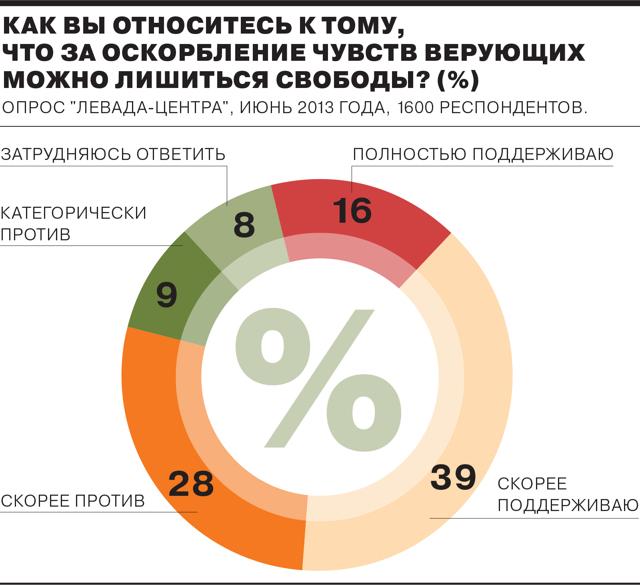 Оскорбление чувств верующих: статья 148 УК РФ с комментариями
