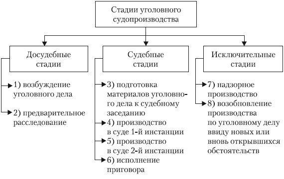 Стадии уголовного процесса: понятие, система, характеристика