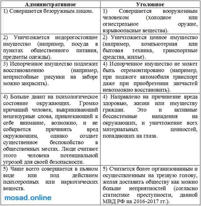 Ст 213 УК РФ: какая уголовная ответственность грозит за хулиганство