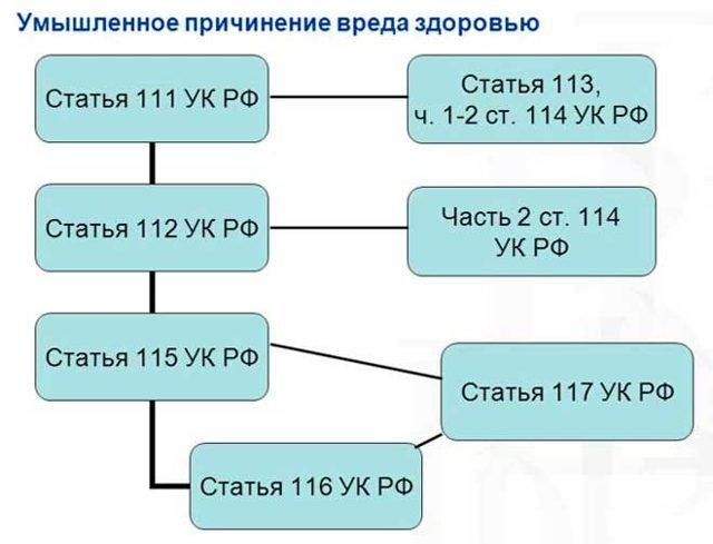 Статья 111 УК РФ: умышленное причинение тяжкого вреда здоровью