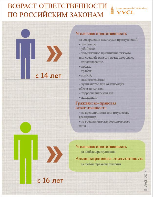 С какого возраста наступает уголовная ответственность в России