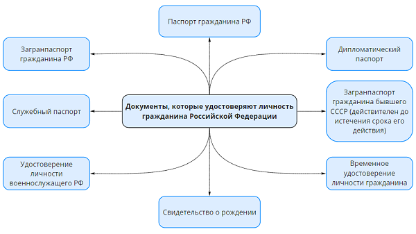 Документы подтверждающие личность: перечень, особенности каждого
